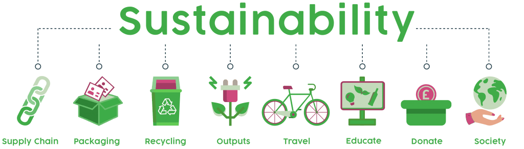 Sustainability - Image of Icons (Supply Chain, Packaging, Recycling, Outputs, Travel, Educate, Donate and Society)
